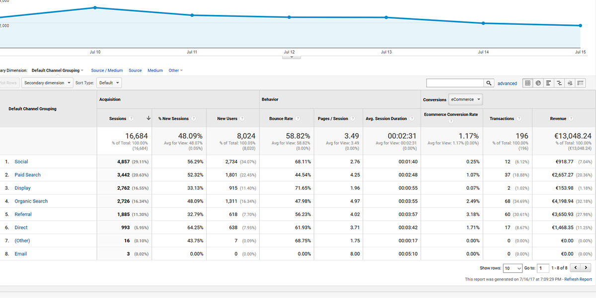 Ecommerce Google Analytics