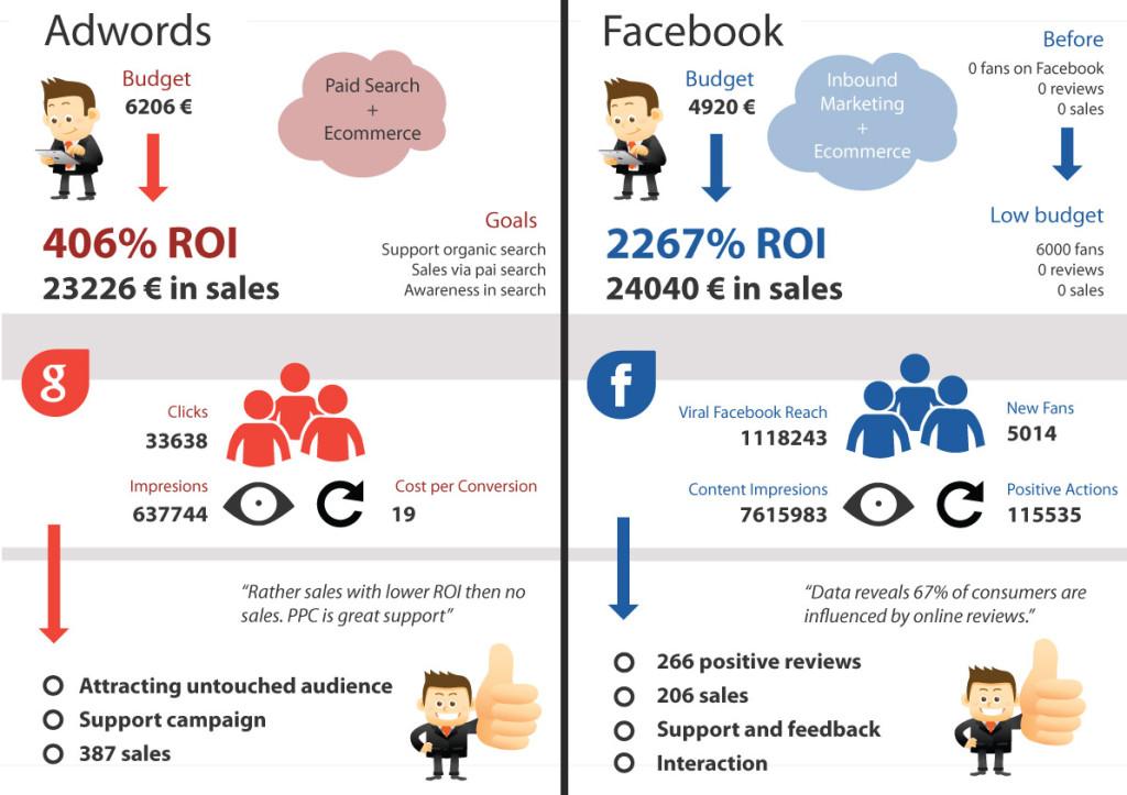 Reklamná kampaň Adwords versus Facebook