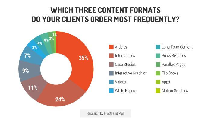 Obsahové formy online marketingovej kampane