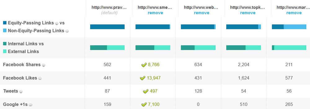 Porovnanie sociálnych sietí pre médiá