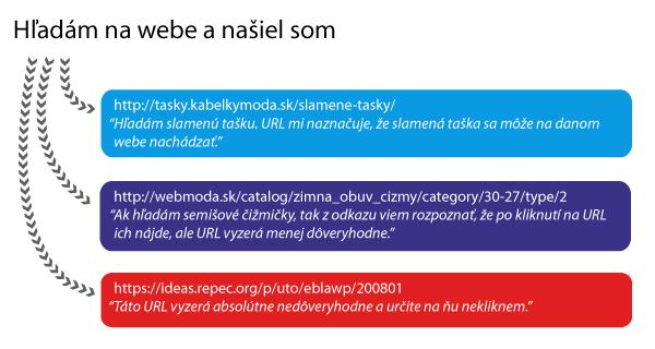 Čitateľnosť URL adresy
